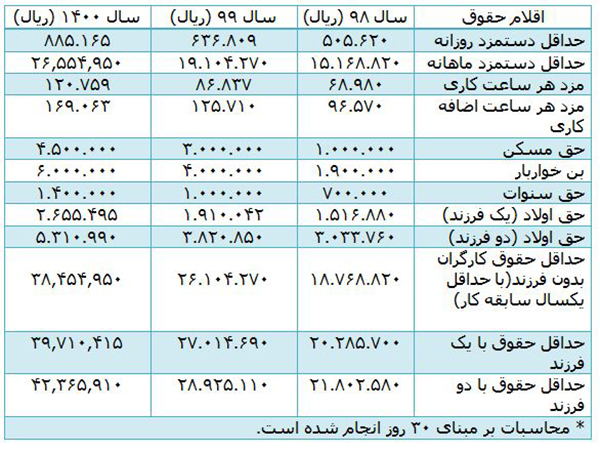 جدول مقایسه تغییرات حقوق و مزایای کارگران در سال 98، 99 و 1400