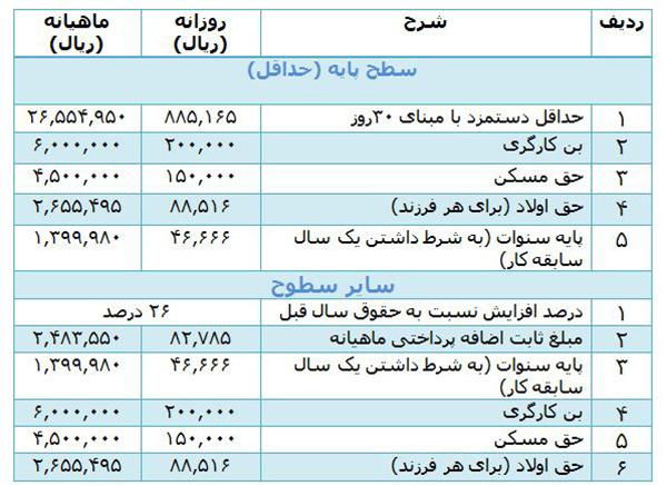 جدول حقوق و مزایای حداقل بگیران و سایر سطوح در سال 1400